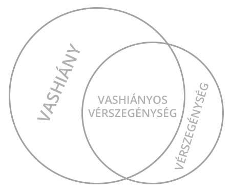 A vashiányról - vashiany es verszegenyseg kapcsolata